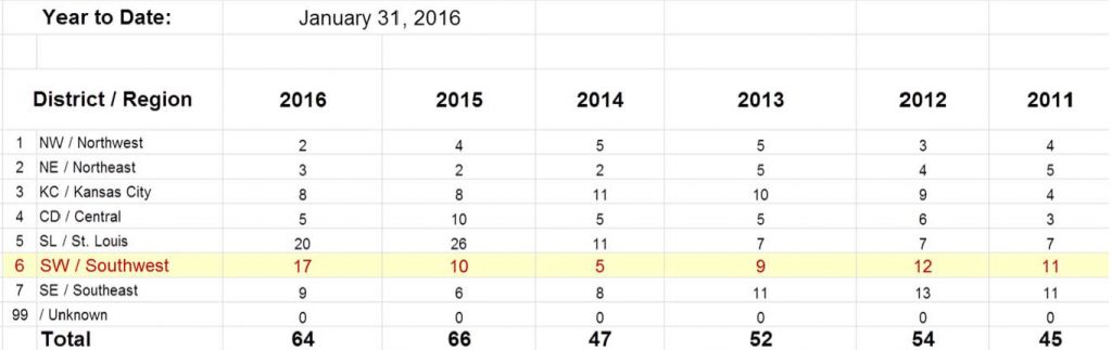 Missouri Seat belt Statistics