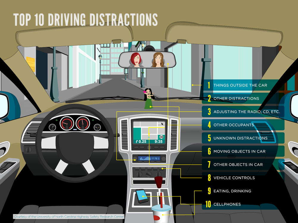 what are the distractions that lead to fatal car accidents Top 10 list of the most deadliest driving distractions april 8 and because some people may be reluctant to admit they were distracted when being interviewed by police after a fatal car crash recent crane accidents renew need for crane safety training #cranesafety january 23.